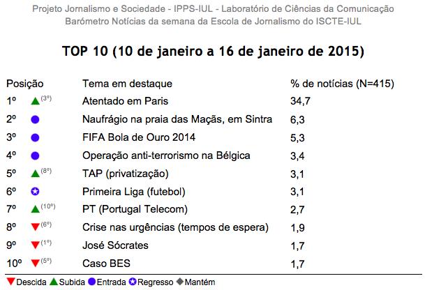 Barómetro 02 - TOP10 das notícias mais destacadas na semana entre 10 e 16 de janeiro de 2015