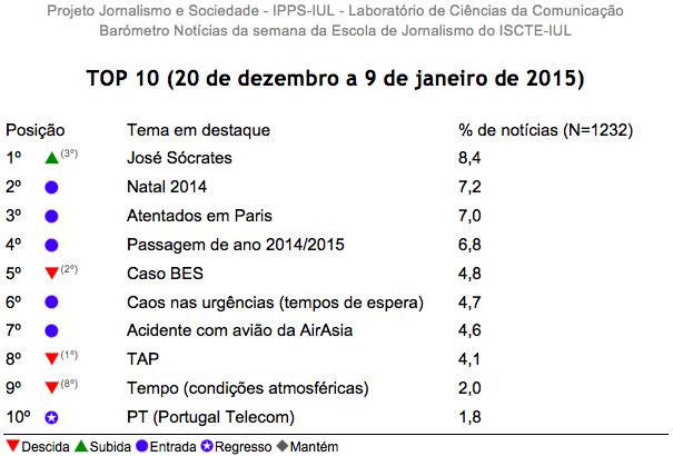 Barómetro de notícias do ISCTE-IUL de 20 de dezembro a 9 de janeiro de 2015 com TOP10 das notícias mais destacadas pelos OCS portugueses.