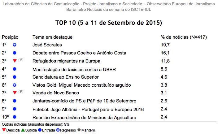 Barómetro de Notícias da Semana - 5 a 11 de Setembro de 2015 - versão integral