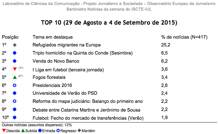 Barómetro de Notícias da Semana - 29 de Agosto a 4 de Setembro de 2015 - versão integral