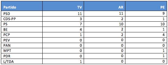 Tabela 1 - Espaços de comentário televisivo (TV) por militantes partidários e como seria se o critério aplicado fosse a presença de cada partido na Assembleia da República (AR) e no Parlamento Europeu (PE)