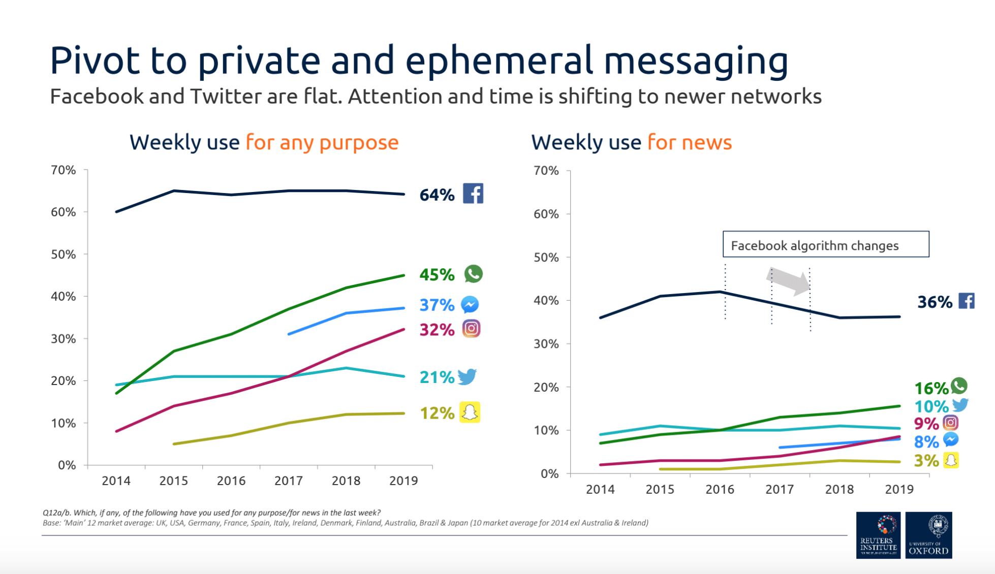 O Facebook e outras fontes noticiosas nas redes sociais