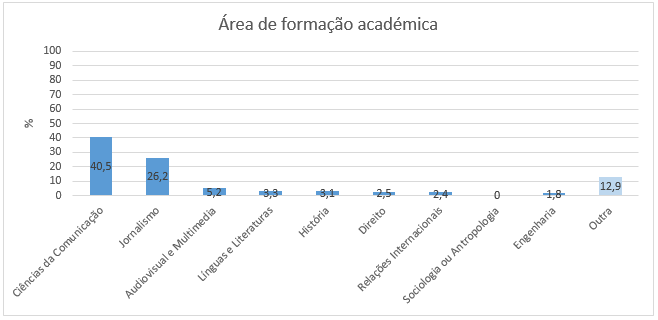 formacaoacademica-areas