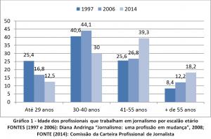 Gráfico 1 Vitor