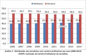 Gráfico 2 Vitor