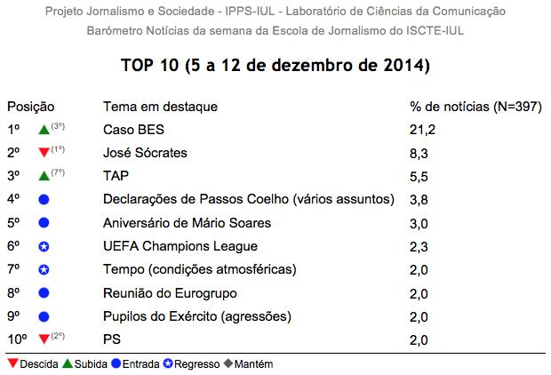 Barómetro de Notícias da Semana n.º 50 (5 a 12 dezembro 2014)