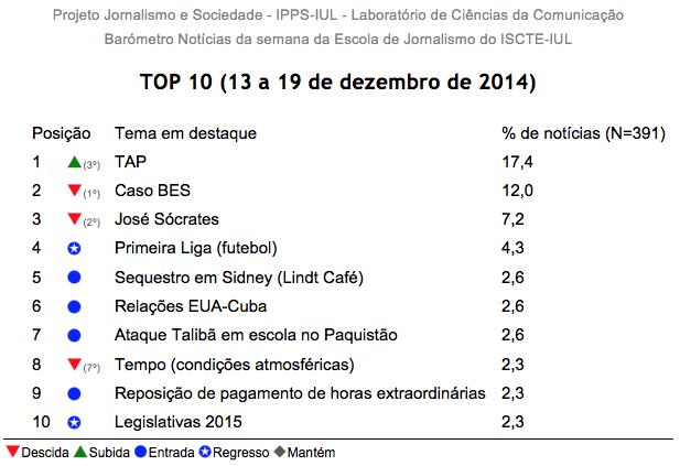 Barómetro de Notícias da Escola de Jornalismo do ISCTE-IUL n.º 51 (12 a 19 de Dezembro de 2014)