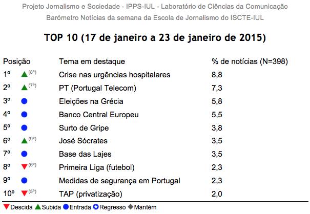 Barómetro 03 - Tabela com TOP10 das notícias mais destacadas entre 17 e 23 de janeiro de 2015