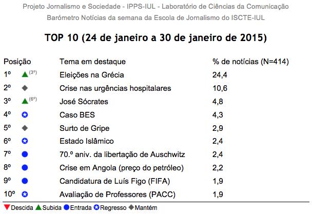 Top 10 Barómetro de notícias do ISCTE-IUL de 24 a 30 de janeiro de 2015