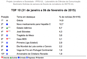 Tabela TOP10: Barómetro de 31 de janeiro a 6 de fevereiro de 2015