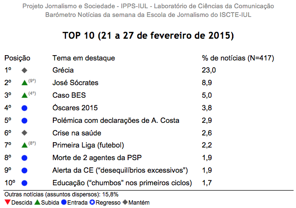 Barómetro de Notícias do ISCTE-IUL de 21 a 27 de janeiro de 2015