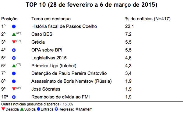 Barómetro de Notícias do ISCTE-IUL de 28 de fevereiro a 6 de março de 2015