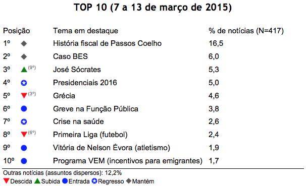 Barómetro de Notícias do ISCTE-IUL de 7 a 13 de março de 2015