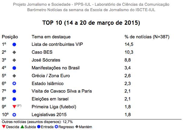 Barómetro de Notícias do ISCTE-IUL de 14 a 20 de março de 2015