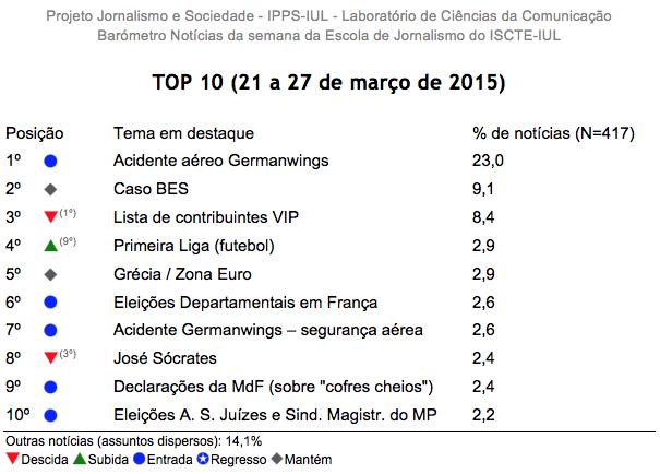 Barómetro de Notícias do ISCTE-IUL de 21 a 27 de março de 2015