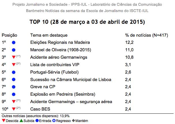 Barómetro de Notícias do ISCTE-IUL de 28 de março a 03 de abril de 2015