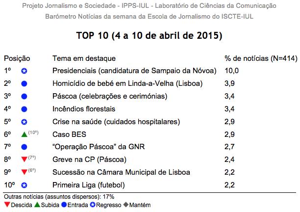 Barómetro de Notícias do ISCTE-IUL de 4 a 10 de abril de 2015