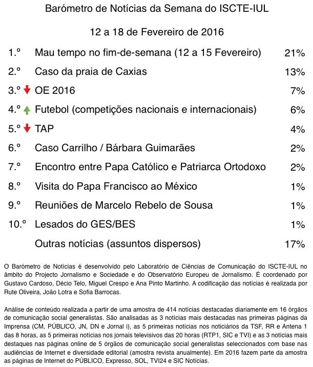 barometro-07-2016-Top10-FINAL