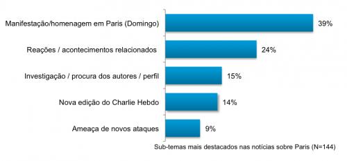 Sub-temas mais destacados nas notícias sobre atentados sobre Paris (gráfico)