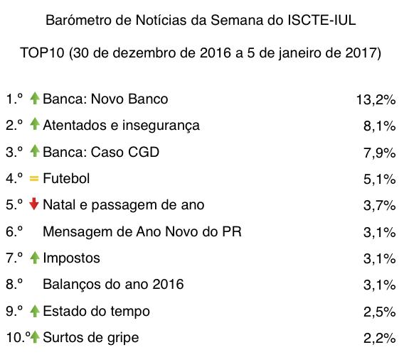 barometro-01-30-de-dez-a-05-de-jan-2017-top10-tabela