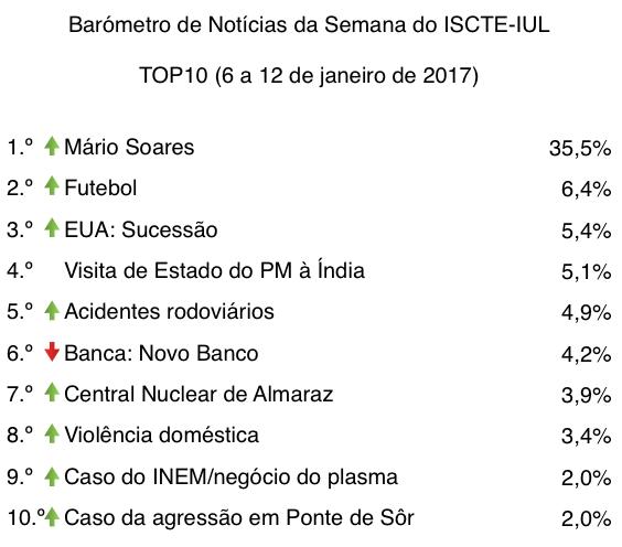 barometro-02-06-de-jan-a-12-de-jan-2017-top10-tabela