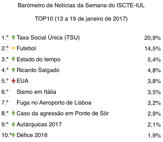 barometro-03-13-de-jan-a-19-de-jan-2017-tabela