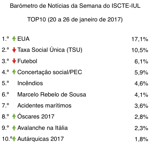 barometro-04-20-de-jan-a-26-de-jan-2017-top10-tabela