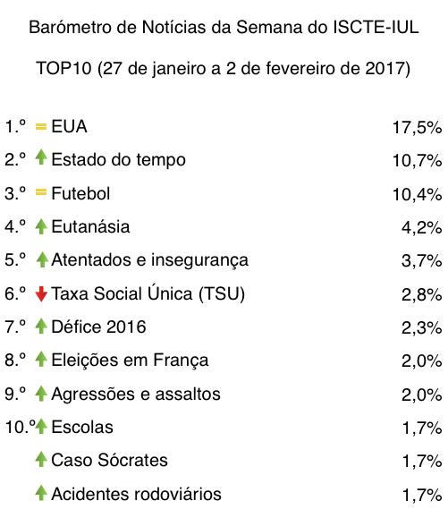 barometro-05-27-de-jan-a-02-de-fev-2017-top10-tabela