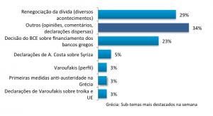 Gráfico com sub-temas mais destacados nos destaques sobre a Grécia