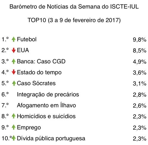 barometro-06-03-de-fev-a-09-de-fev-2017-tabela