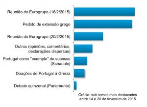 Gráfico com sub-temas destacados na notícia da semana - Grécia