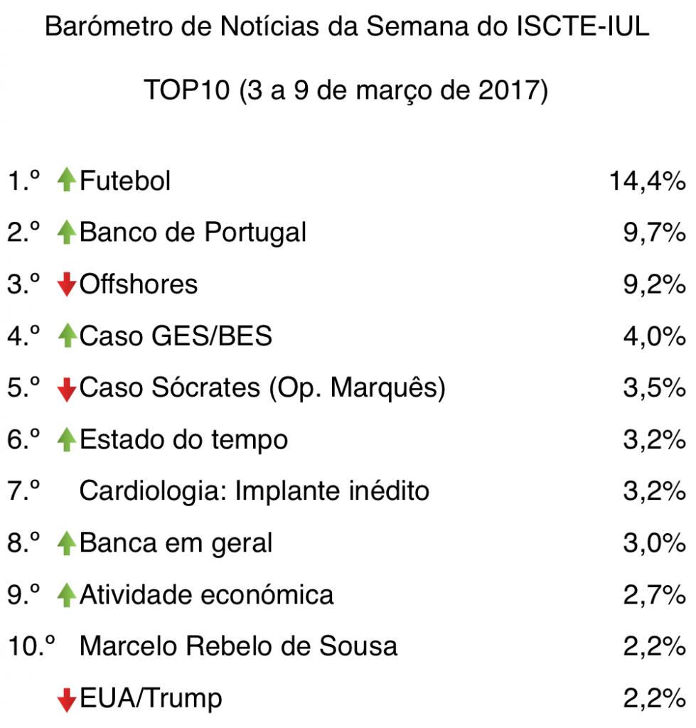 barometro-10-03-de-mar-a-09-de-mar-2017-top10-tabela