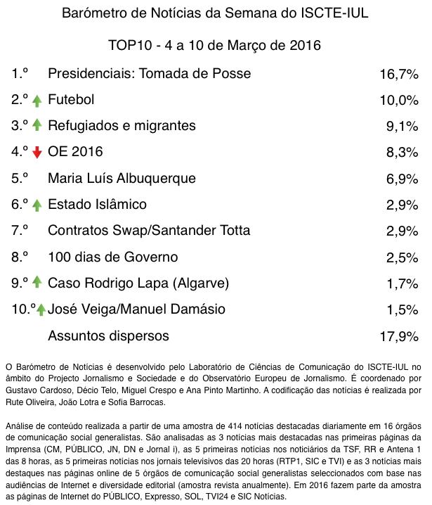 barometro-10-2016-Top10-FINAL