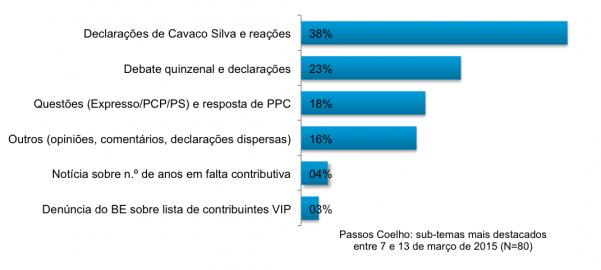 Gráfico com sub-temas destacados na notícia da semana - História contributiva de Passos Coelho