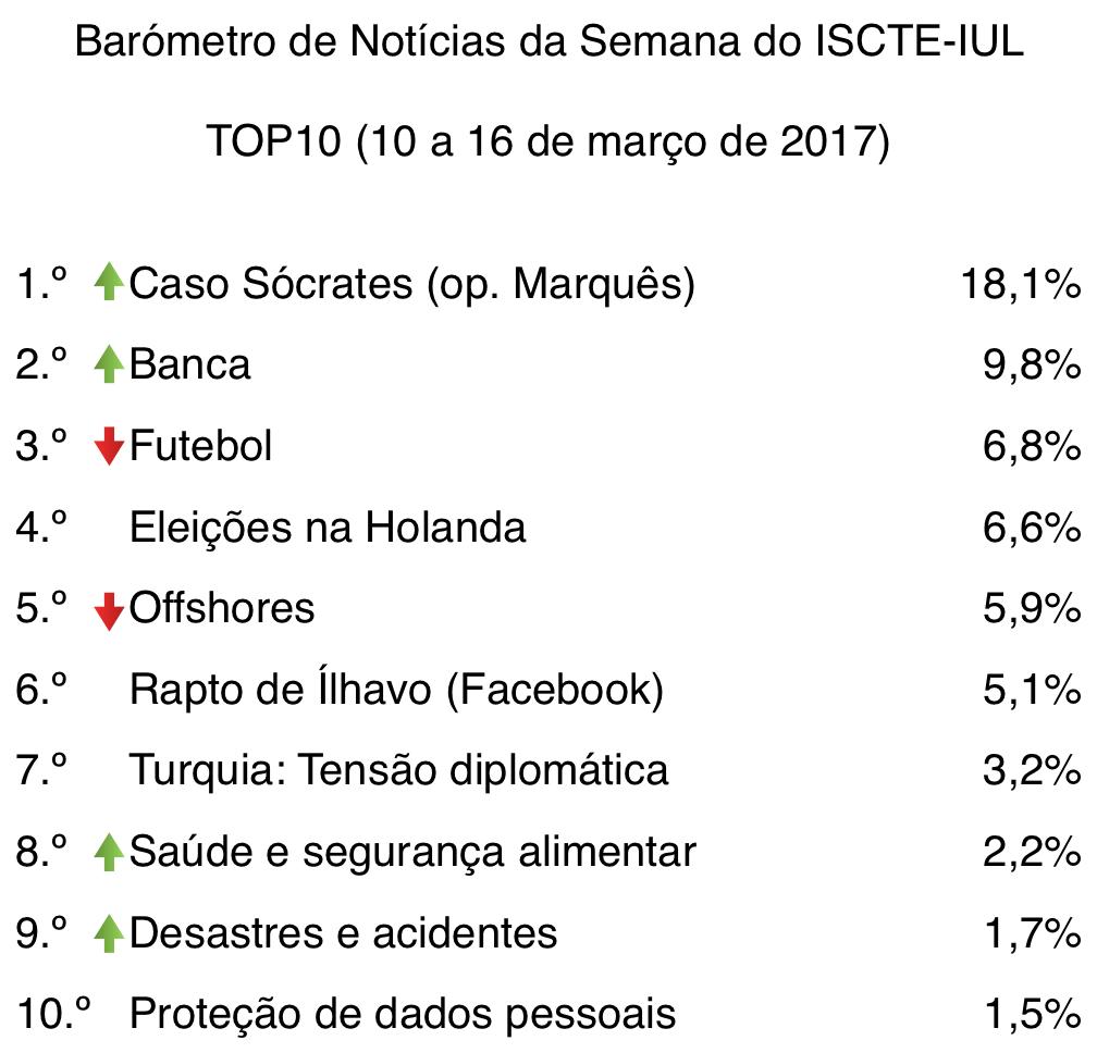 barometro-11-10-de-mar-a-16-de-mar-2017-top10-tabela