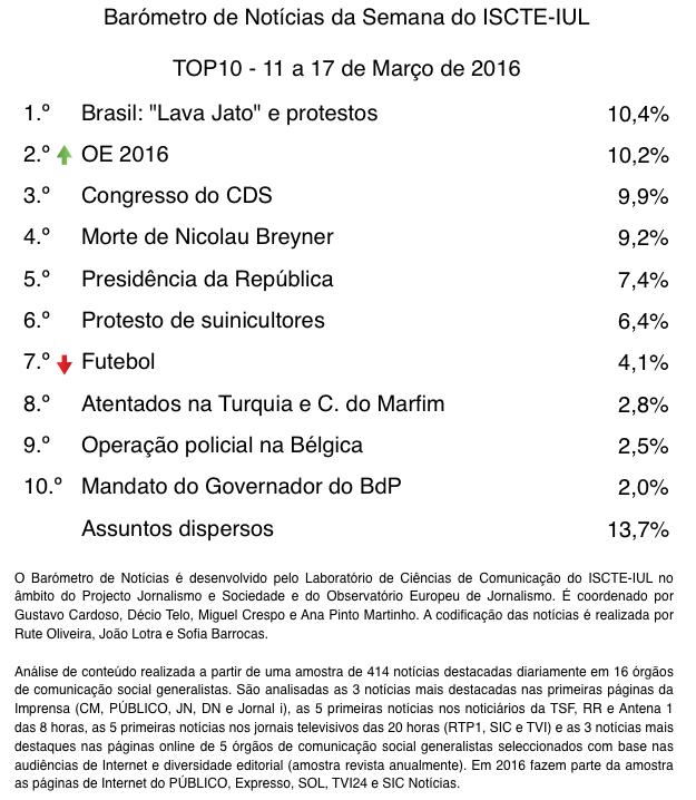 barometro-11-2016-Top10-FINAL