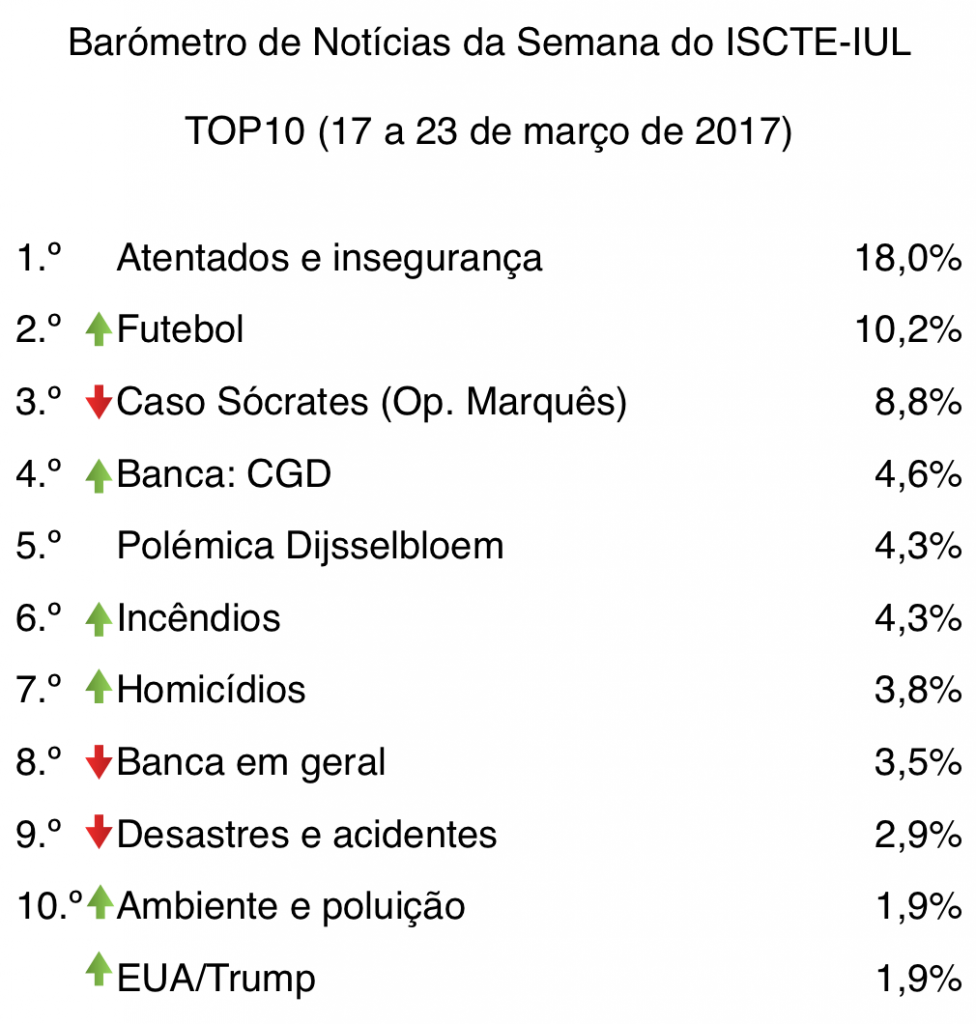 barometro-12-17-de-mar-a-23-de-mar-2017-top10-tabela