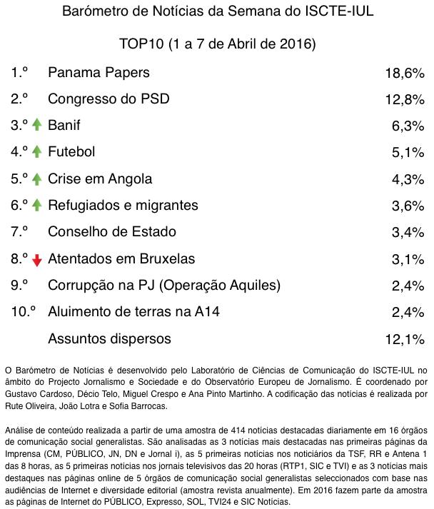 barometro-14-01-abr-07-abr-2016-tabela