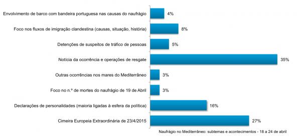 Naufrágio no Mediterrâneo: subtemas e acontecimentos - 18 a 24 de abril