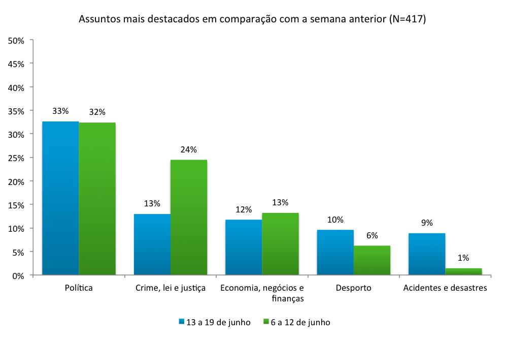 Gráfico Barómetro: Assuntos mais destacados em comparação com a semana anterior (N=417)