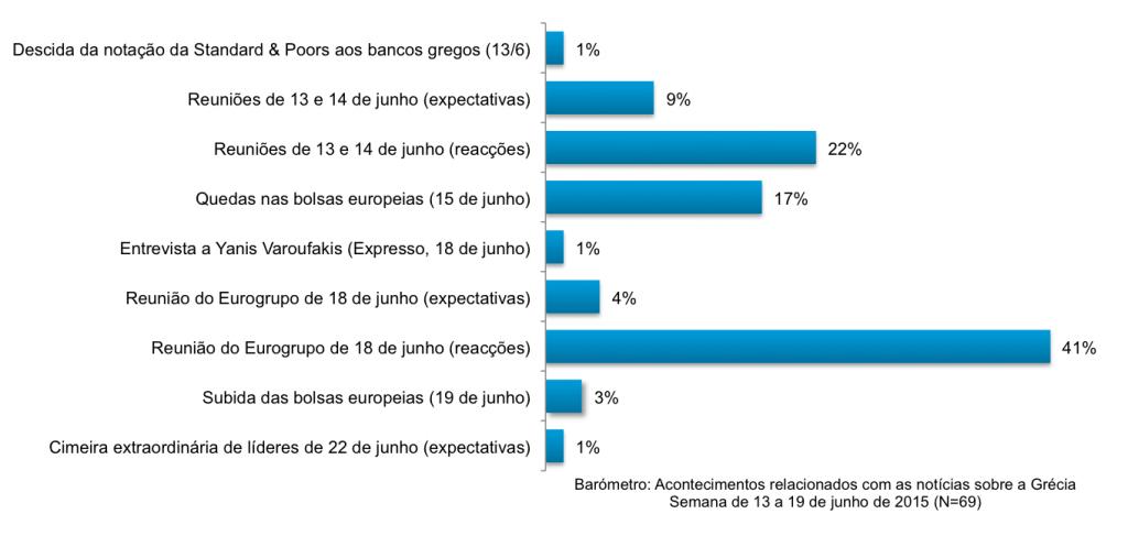 Gráfico: acontecimentos relacionados com as notícias mais destacadas entre 13 e 19 de julho na amostra do Barómetro de Notícias da Semana