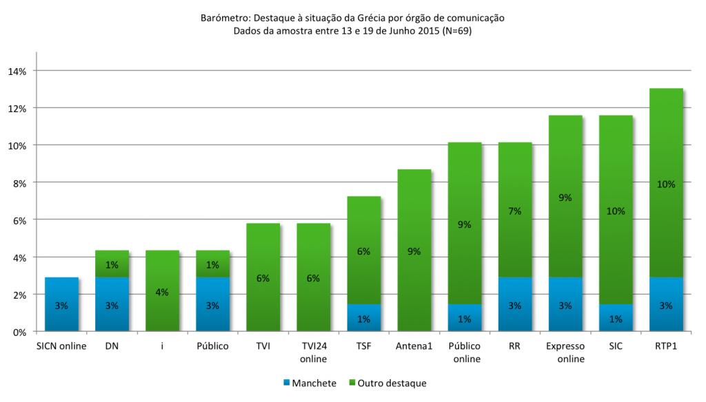 Gráfico Barómetro: : Destaque à situação da Grécia por órgão de comunicação  (N=69)