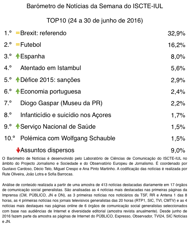 barometro-26-24-de-jun-a-30-de-jun-top10-tabela