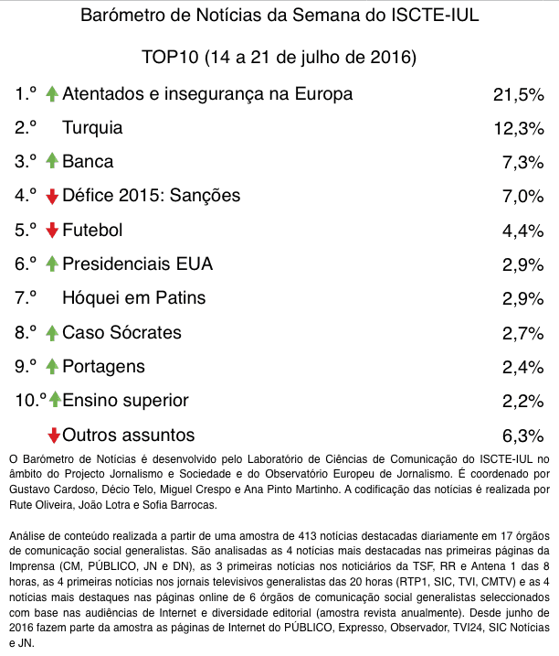 barometro-29-15-de-jul-a-21-de-jul-top10