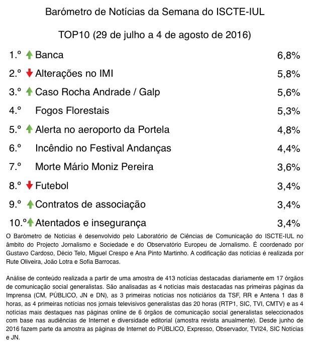 barometro-31-28-de-jul-a-04-de-ago-top10-tabela