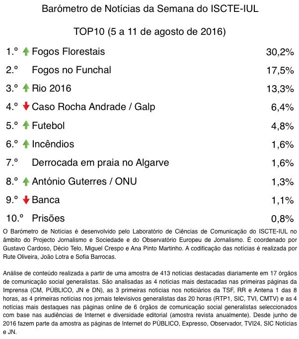 barometro-32-05-de-ago-a-11-de-ago-top10-tabela