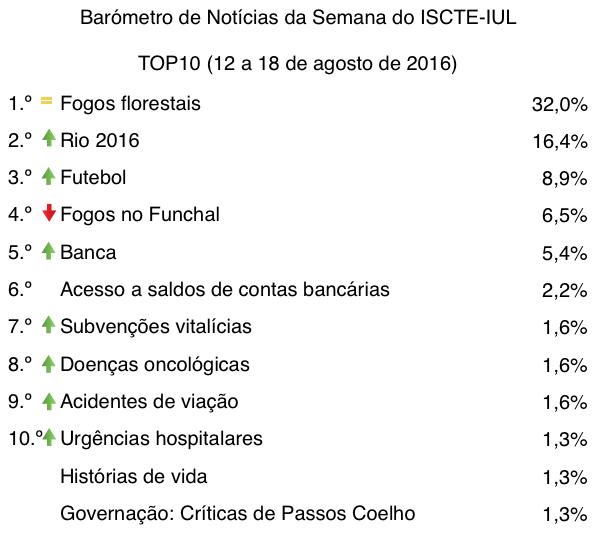 barometro-33-12-de-ago-a-18-de-ago-top10-tabela