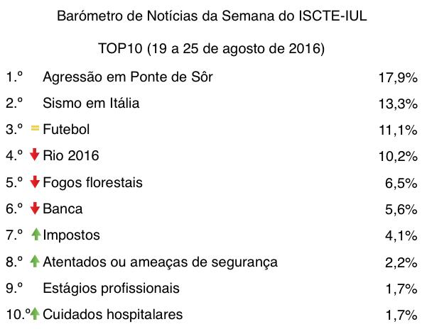 barometro-34-19-de-ago-a-25-de-ago-top10-tabela