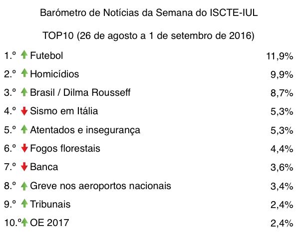 barometro-35-26-de-ago-a-01-de-set-top10-tabela