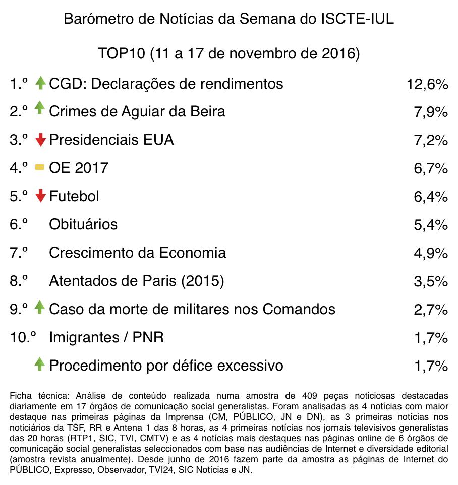 barometro-46-11-de-nov-a-17-de-nov-top10-tabela